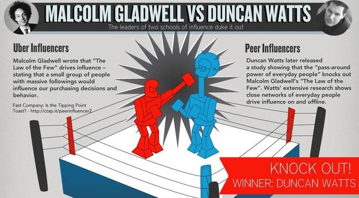 gladwell-vs.-watts-on-influence-header